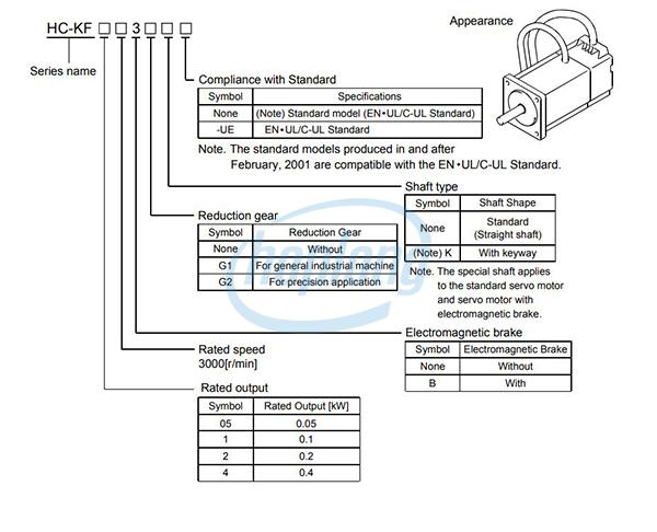 Sơ đồ chọn mã dòng HC-KF