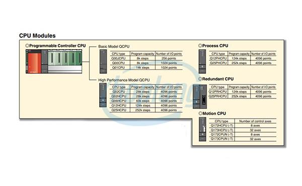 Sơ đồ chọn mã PLC Q Mitsubishi